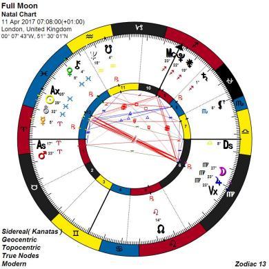 13 Zodiac Astrology